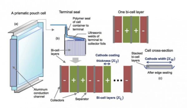 Figure 2. Schematic representation of a typical lithium ion battery used in plug-in electric vehicles. From: Satki, A., et al, Journal of Power Sources 273, 966 (2015) with permission.